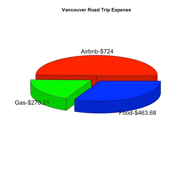 vancouver-expense